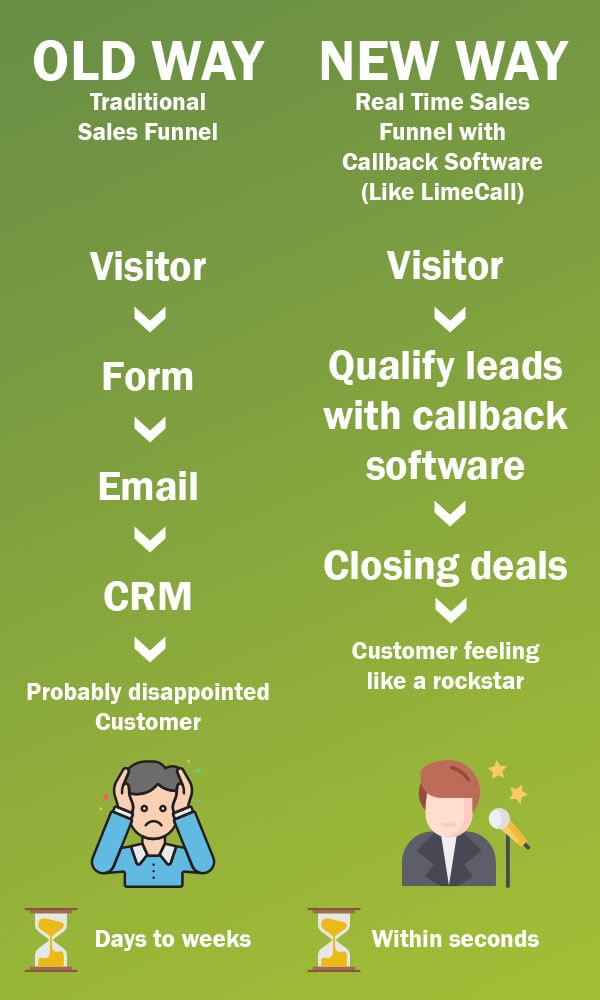 callback software_new way of closing deals
