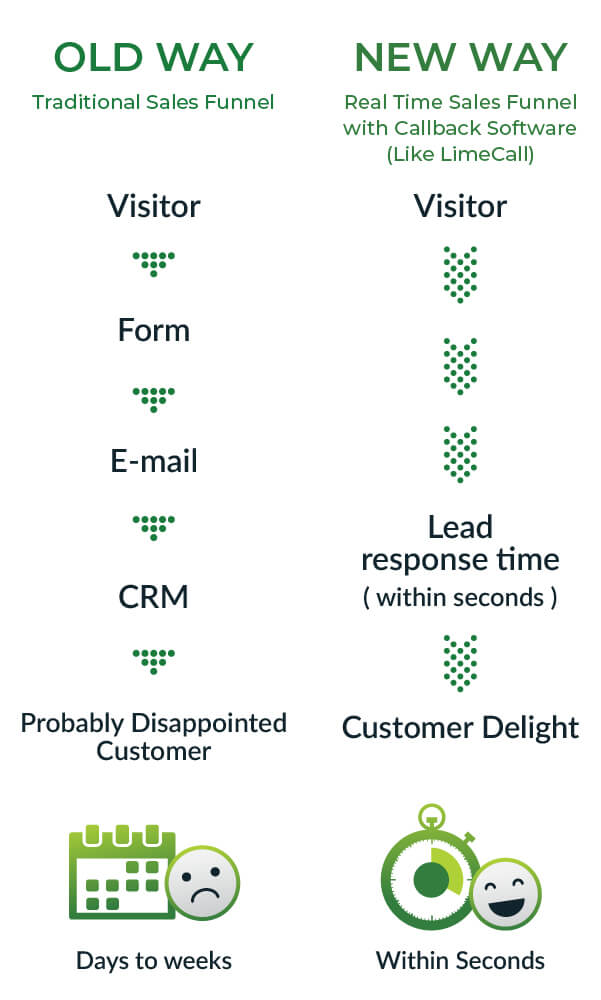 real-time lead generation and nurturing_comparison