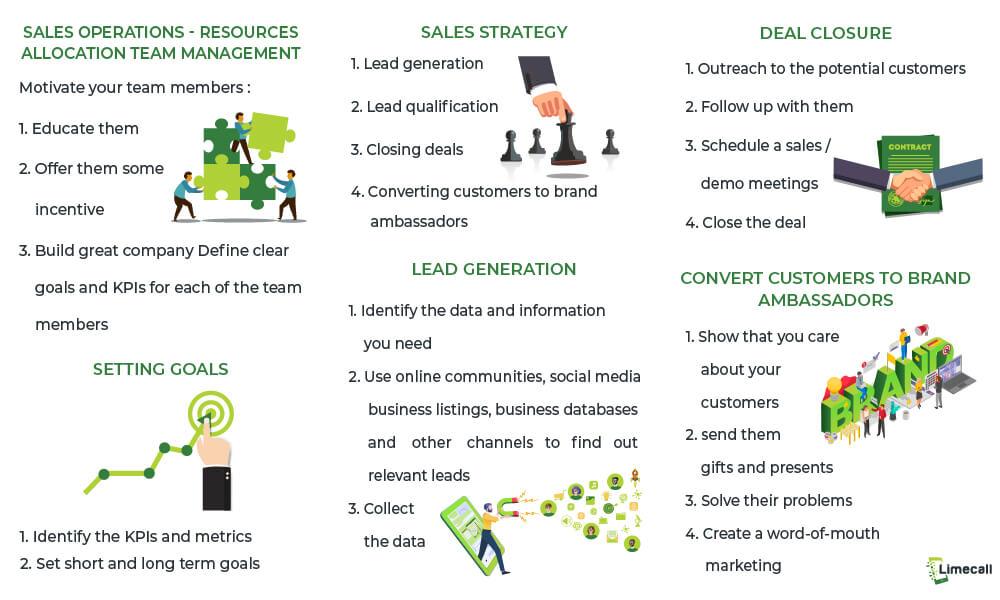 sales management process_infographic