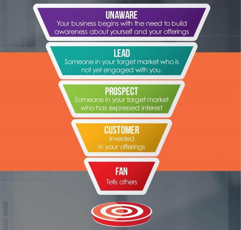 sales management process_funnel