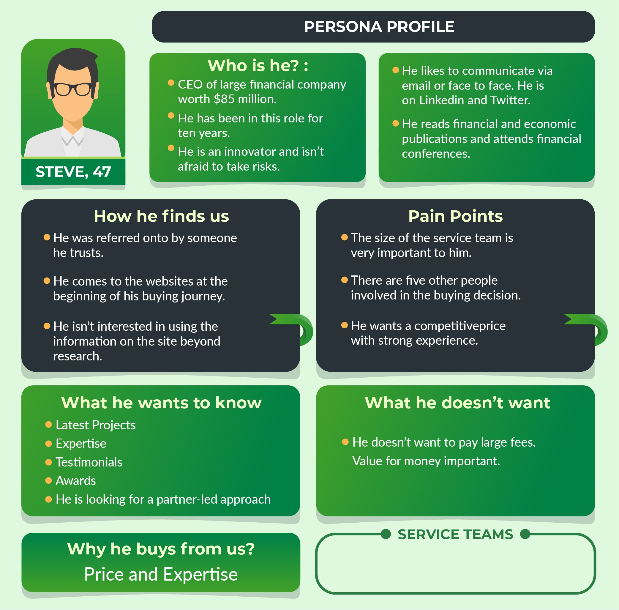 Ideal Buyer Persona_Sales Lead Management