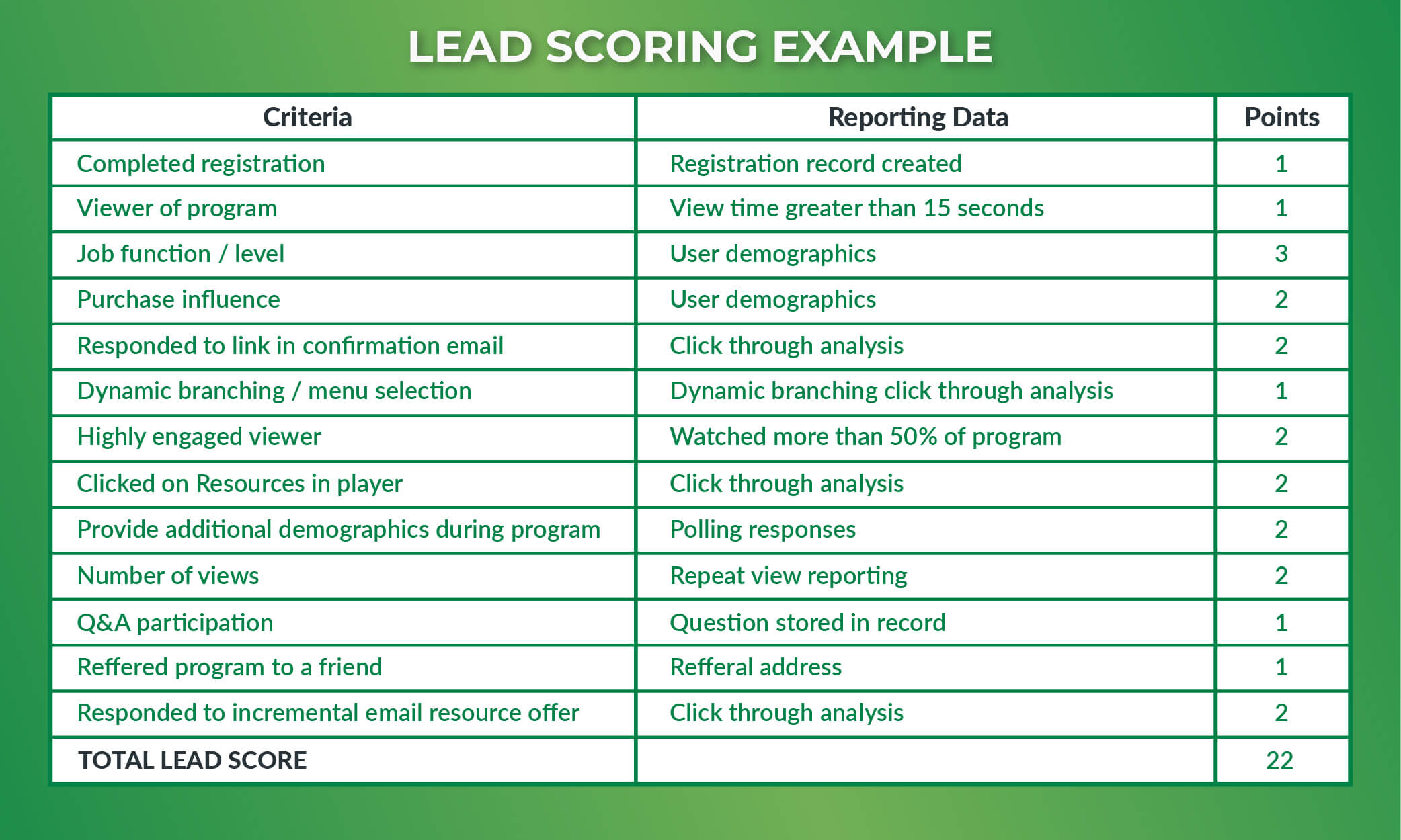 Sales Lead Management_ lead scoring example