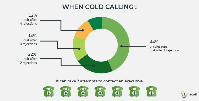 cold calling statistics_Cold Calling
