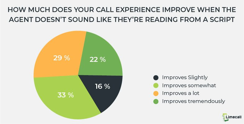 cold calling statistics_call experience