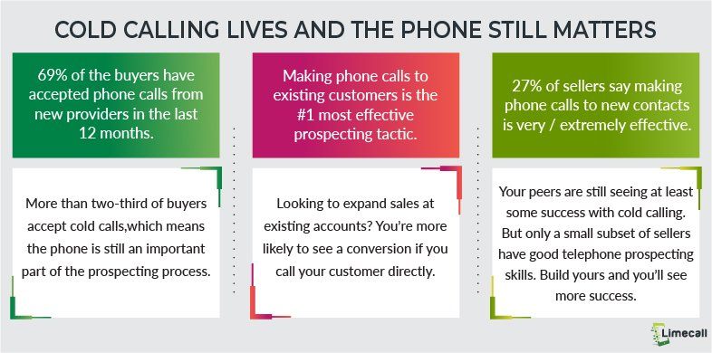 cold calling statistics_phone still matters