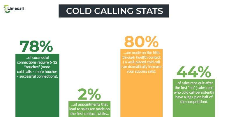 cold calling statistics_stats