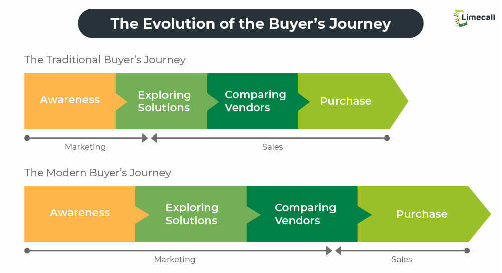 how to be a good sales rep_evolution of buyer's journey