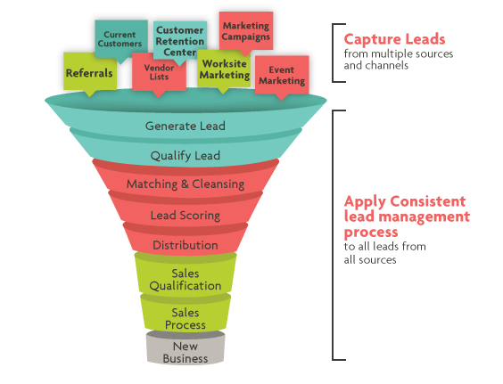 sales funnel_Sales Lead Management
