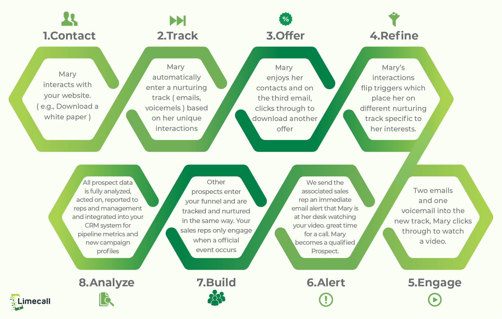 sales lead management_lead nurturing process