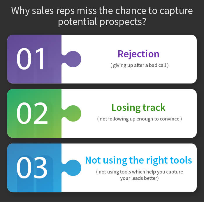 lead response time_capture potential prospects