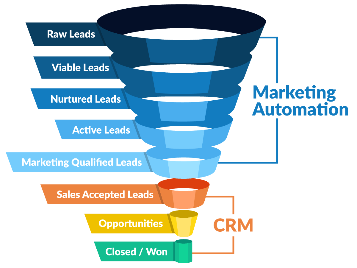 lead response time_funnel