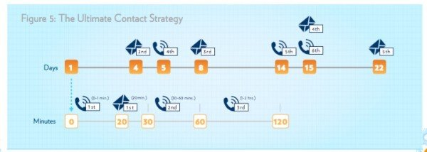 lead response time_ultimate contact strategy