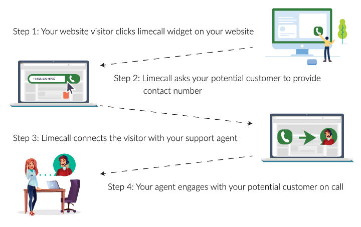 lead nurturing campaign_how limecall works