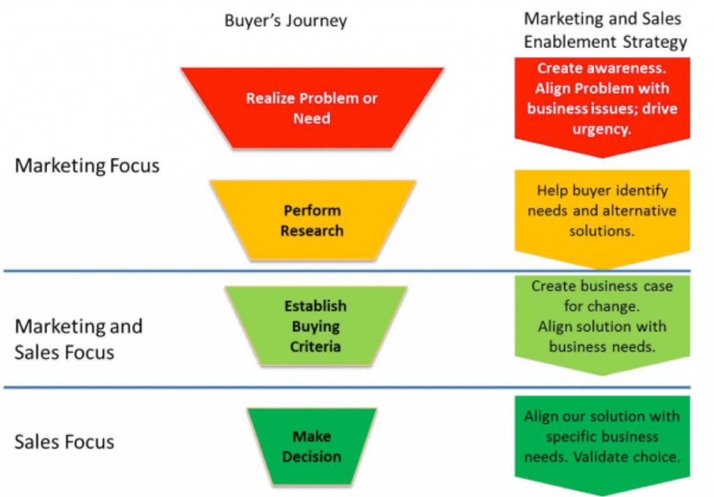 buyer process