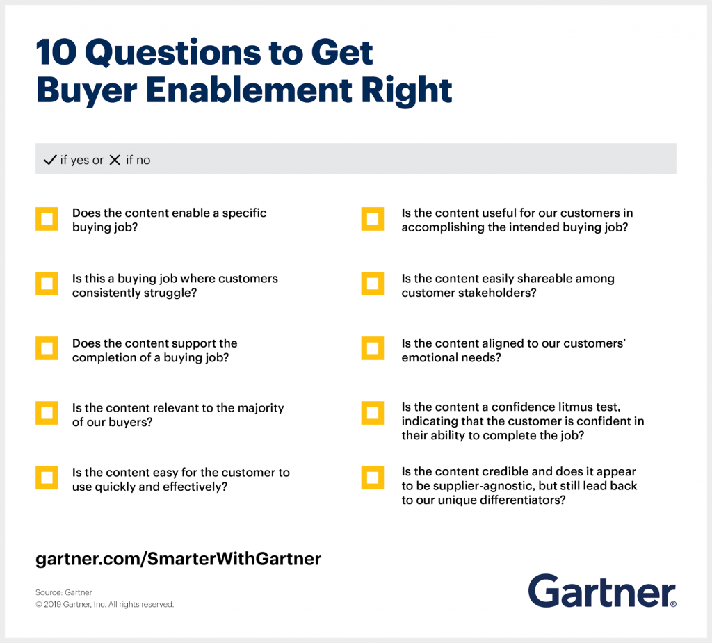 Buyer Enablement